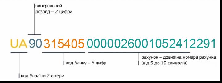 Славута БЕТОН - нові реквізити рахунків IBAN для сплати ЄСВ